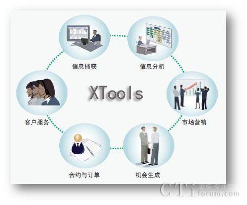 XTools CRM助力动漫游戏科技行业提升盈利