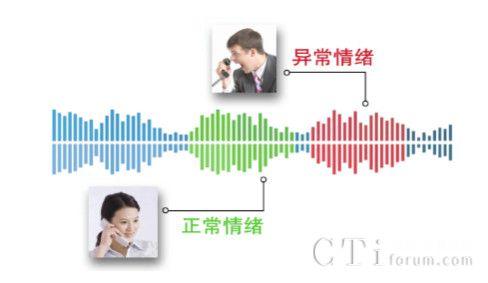 灵云智能语音分析系统:呼叫中心质检 营销新利器