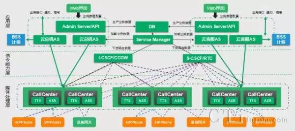 互联网模式下呼叫中心的部署和结构