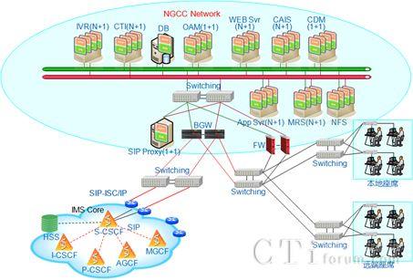图4大连电信离岸外包呼叫中心的系统组网图