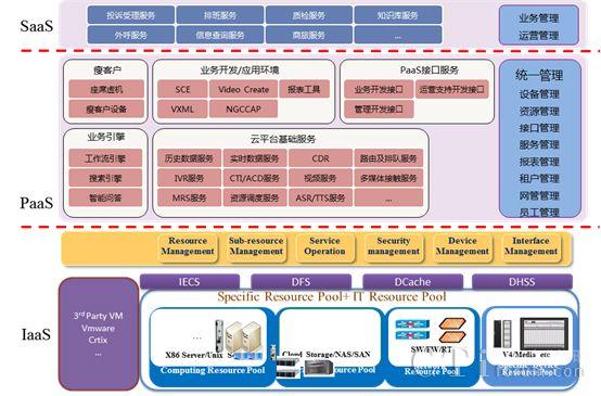 图6中兴通讯智慧云联络中心软件模块结构图