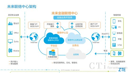 中兴联络中心云部署应对移动互联新挑战