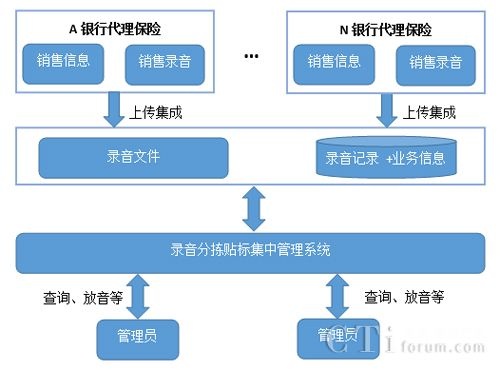 友邻通讯建设保险机构录音统一管理系统案例