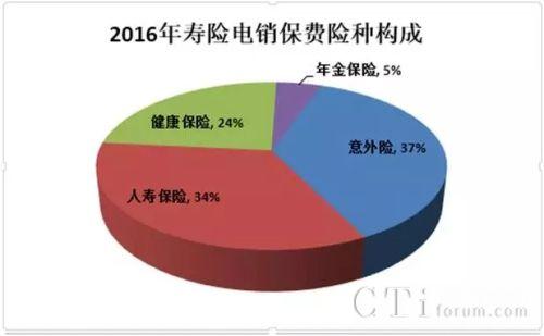 寿险电话营销前五公司占八成市场,看看它们都是谁!