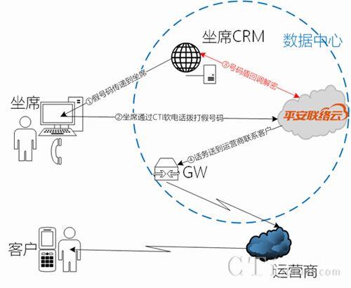 揭秘平安科技信息安全黑科技--联络云号码盾牌