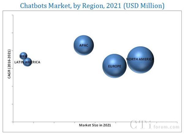 2021年按地区划分聊天机器人市场规模,前瞻产业研究院整理