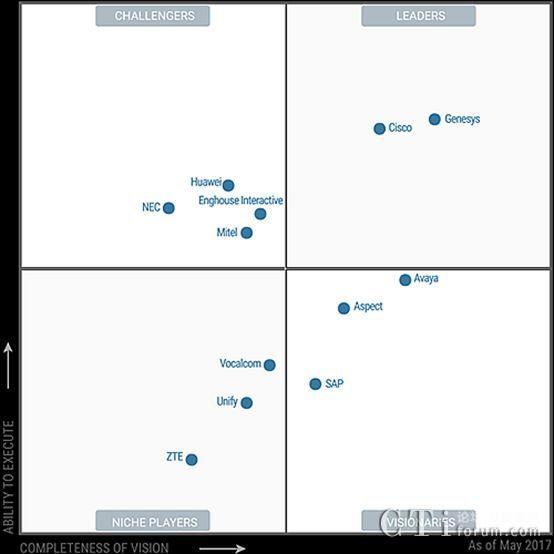 《2017年全球联络中心基础设施魔力象限》之市场概述