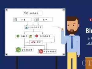 Zoho CRM发布流程设计工具