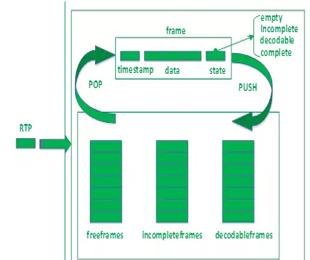 WebRTC视频JitterBuffer原理机制