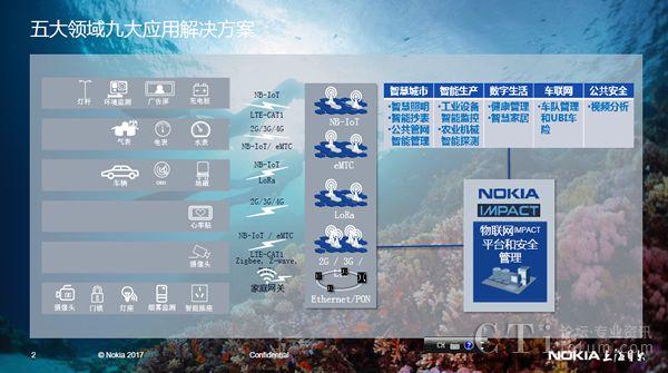 诺基亚和上海贝尔五大领域九大应用凯发国际娱乐场