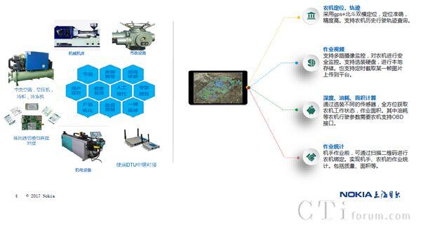 诺基亚和上海贝尔智能生产(工业/农业)凯发国际娱乐场