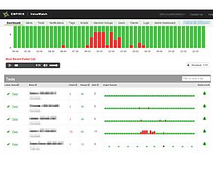 Empirix加强Voice Watch联络中心性能测试服务