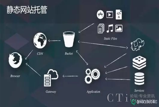 青云qingcloud :常见的or定制的对象存储应用场景都在