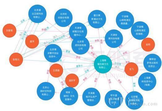 天眼查与Zoho达成合作,为智能CRM提供数据支持