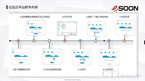 eSOON产品经理李东华《亿迅云间互联》