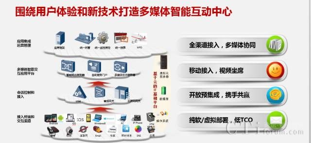 华为联络中心解决方案全景图