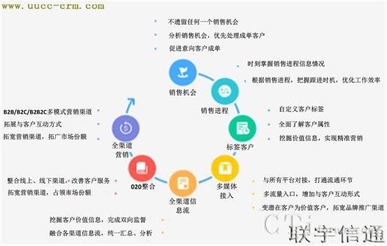 联宇信通为企业打造新型CRM营销管理系统