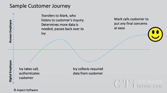 机器人过程自动化如何适合你的联络中心?