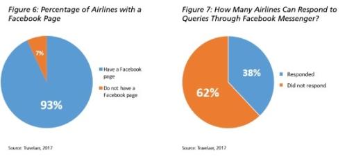 为何航空品牌应该投资聊天机器人,而且就是现在?