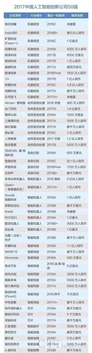 普强信息荣获《2017中国人工智能创新公司50强》