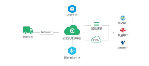 云之讯物流通讯解决方案 提升企业质量与效率