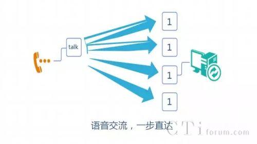 灵云智能语音导航系统 领航呼叫中心智能化深度转型