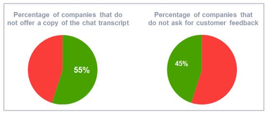 最新研究指出,2成企业无法回应线上客服的需求
