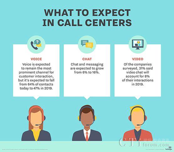 呼叫中心自动化取得进展,但尚待NLP技术成熟