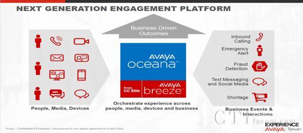 Avaya推模组式开发平台,帮企业打造自家智能客服