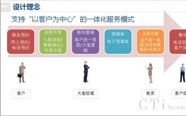文思海辉新一代前端系统助力银行数字化转型