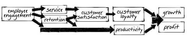 企业文化是如何影响客户体验的