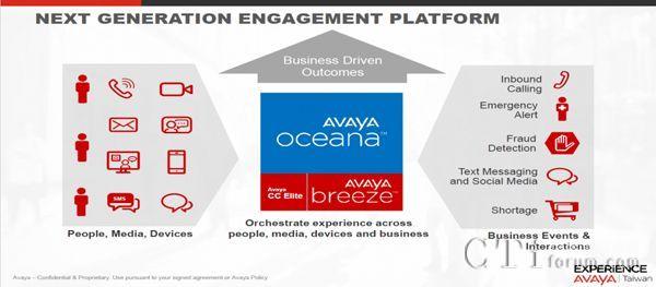 Avaya打造全方位沟通渠道 建构先进智能客服