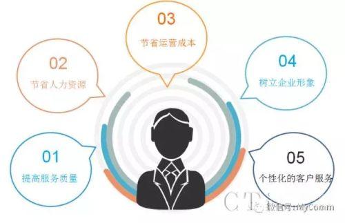 中红阳选用MyComm搭建客服系统