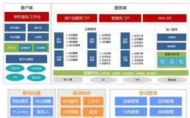 烽火打造江西省委办公厅移动办公新体验