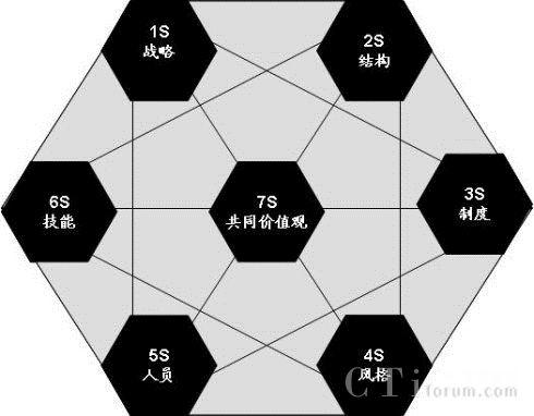 如何利用XTools CRM践行麦肯锡7S模型理论