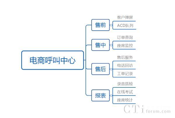 电商呼叫中心建设的十大常用功能