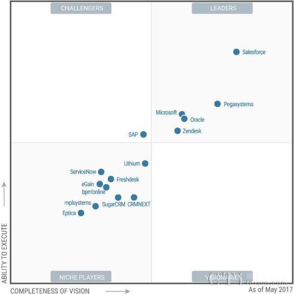 微软被评为Gartner魔力象限客户互动中心解决方案领导者