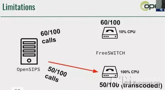 使用FreeSWITCH和OpenSIPS实现均衡负载- 国内- CTI论坛-中国领先
