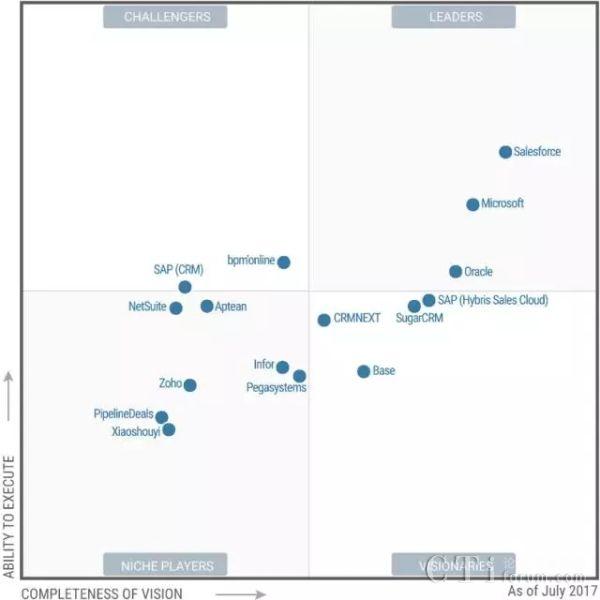 微软再次被评为Gartner魔力象限SFA解决方案领导者