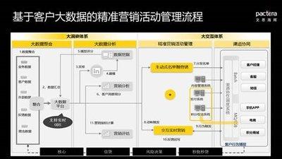文思海辉金融连续四年排名IDC中国银行业CRM凯发国际娱乐场第一