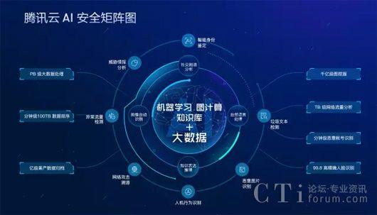 大数据--金砖五国领导人在厦门市会晤、腾讯云安全护航