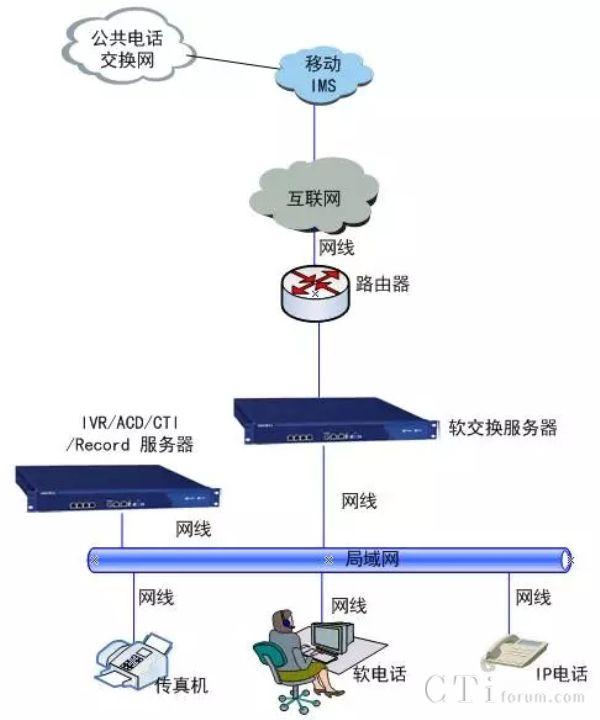 义乌人寿保险软交换呼叫中心凯发国际娱乐场