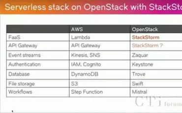 OpenStack和Serverless:大赌注还是必然