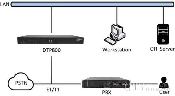 三汇公司新推录音利器――DTP800系列数字中继录音服务器