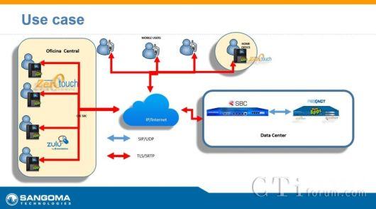 Sangoma SBC/PBXact SIP话机外网自动部署解决方案- 国内- CTI论坛-中国
