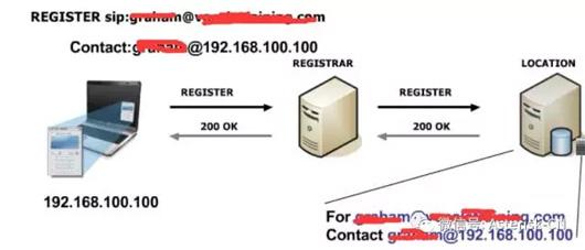SIP讲座系列-各种SIP服务器介绍