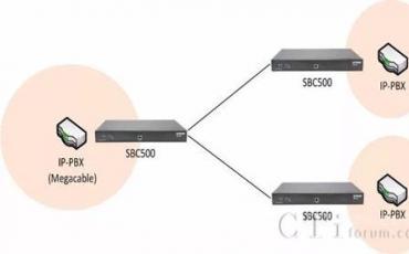 SBC通讯安全产品是VoIP通讯时代的安全卫士