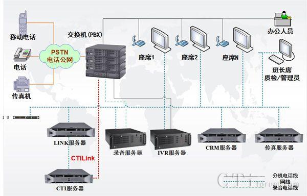 北京强讯科技公司为华晨汽车打造呼叫中心系统