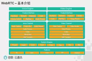 容联IM率先支持Safari音视频开发