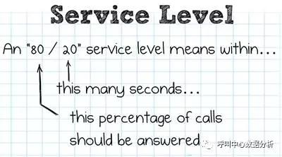 呼叫中心如何设定合理的接通率指标